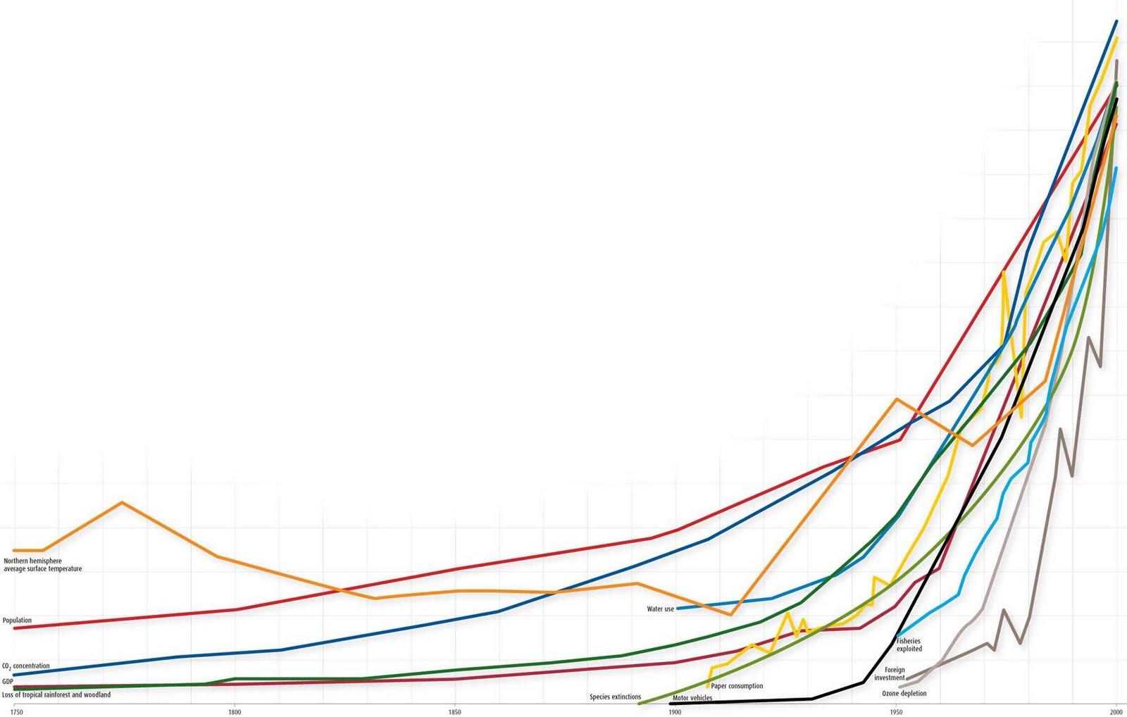 En grafisk framställning av utvecklingen sedan 1750, sett till koldioxid i atmosfären, befolkningsmängd, artutrotning, etc.