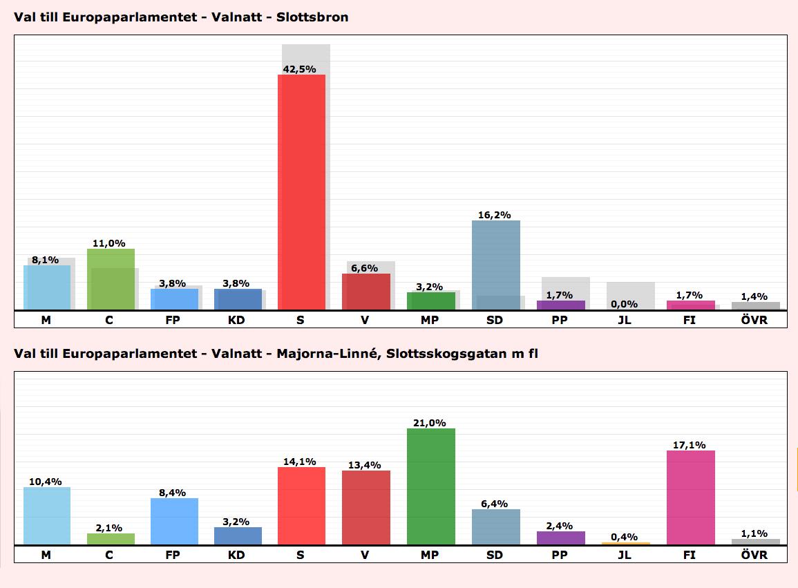 En jämförelse mellan valdistriktet där jag växte upp (ovan) och det där jag bor i dag (nedan) i valet till Europaparlamentet 2014.