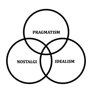 Venndiagram med pragmatism, nostalgi och idealism
