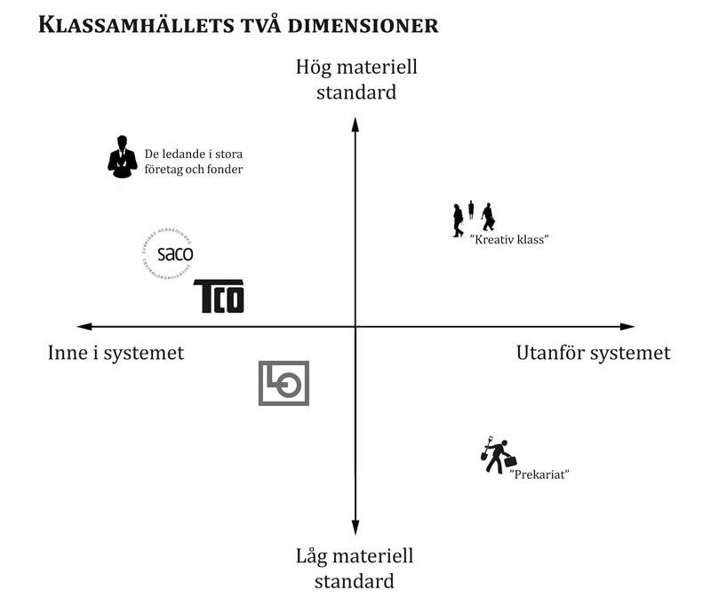 Diagram från Lönnroth & Sand (kommande) över dagens klassamhälle.